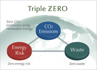 triple-zero